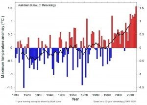annual-temperature-records-for-south-west-australia-data